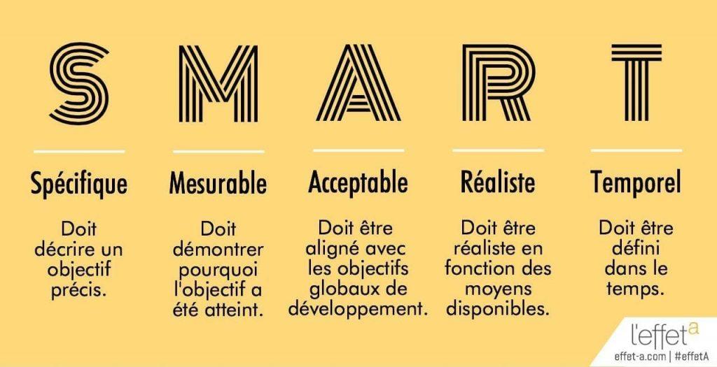Infographie expliquant l'acronyme SMART : Spécifique - mesurable-Acceptable - Réaliste- Temporel